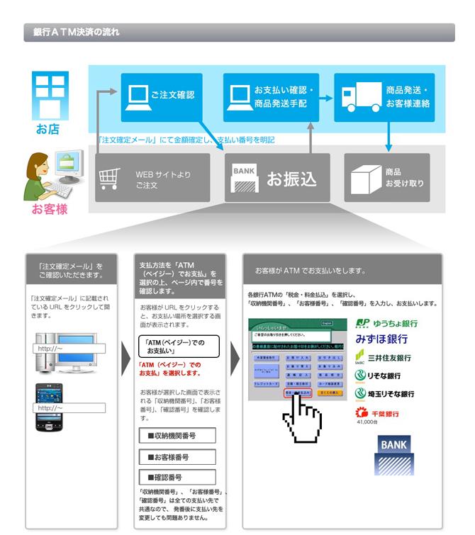 銀行ATM決済イメージ